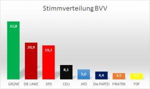 bvv-prozent